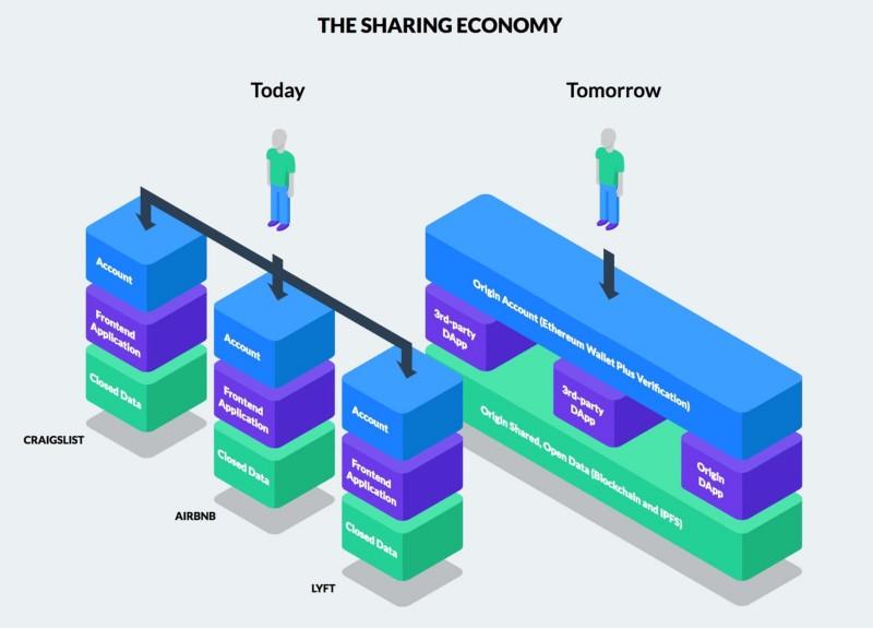 bagaimana blockchain mengubah dunia